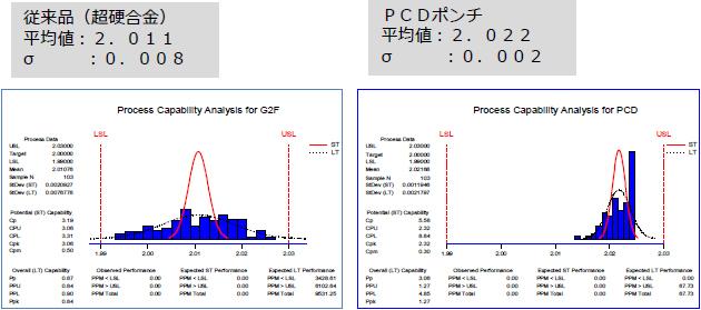 超硬合金ポンチとPCDポンチによる製品寸法の比較